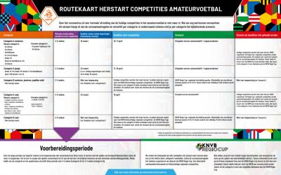 KNVB Regio cup in plaats van competities voor teams in B-categorie (zoals Schoonebeek 3, vrouwen 1 en 2 en de SWB jeugdteams).